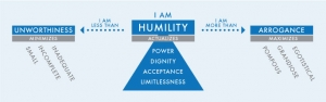 Humility Diagram Coaching